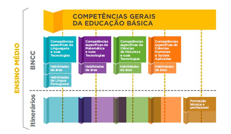 Implementação da BNCC e do novo Ensino Médio